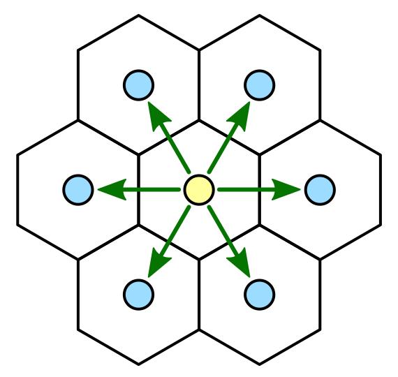 direcciones hexagonales